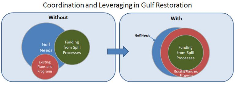 Gulf restoration - coordination and leveraging