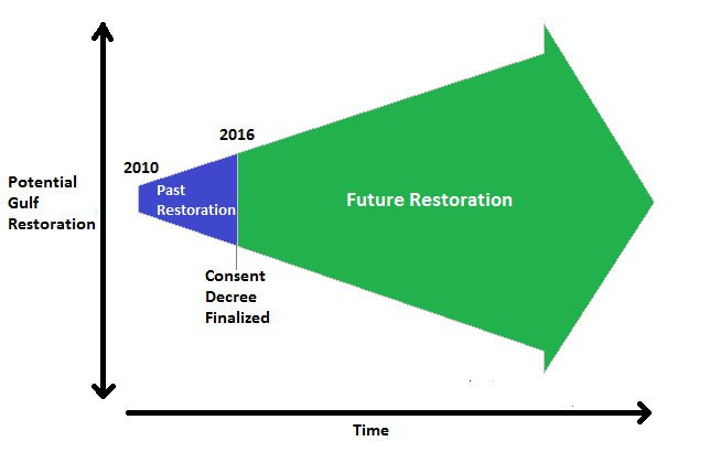 Gulf restoration - restoration over time graph