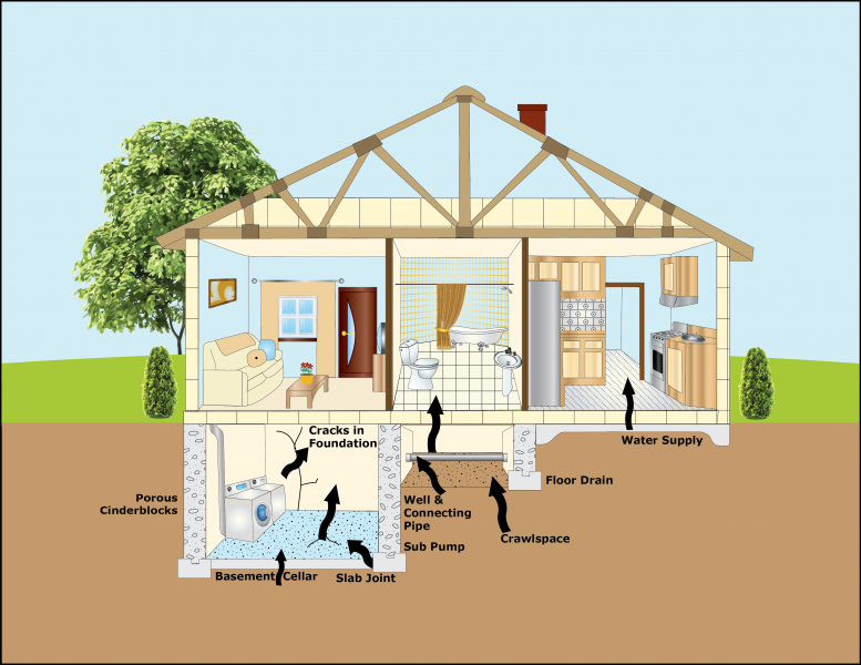 Radon can enter a home in numerous ways (Photo: US EPA)