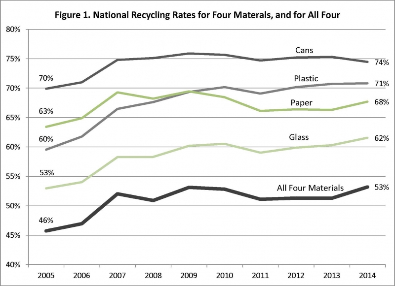National Recycling Rates for Four Materials, and for All Four