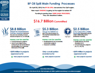 BP Oil Spill Main Funding Processes