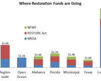 BP restoration fund by state