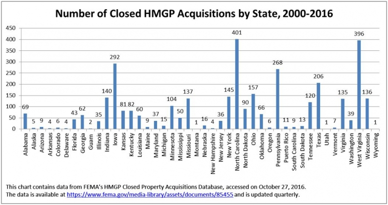 Number of Closed HMGP Acquisitions, 2000-2016