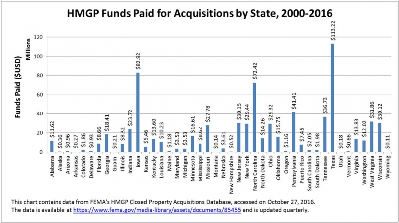 HMGP Funds Paid for Acquisitions, By State, 2000-2016